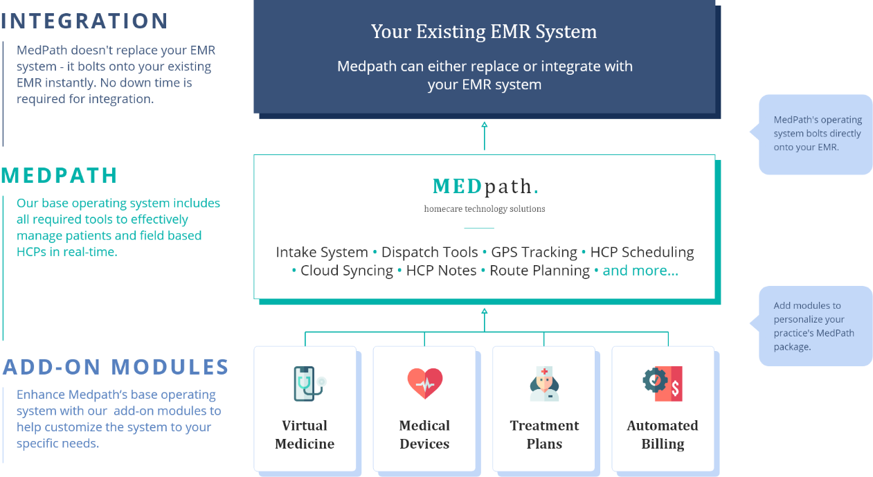 MedPath works with your EMR and additional Modules